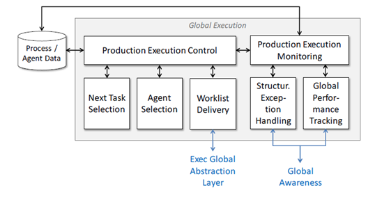 Elaboration of the MPMS Global Execution modules
