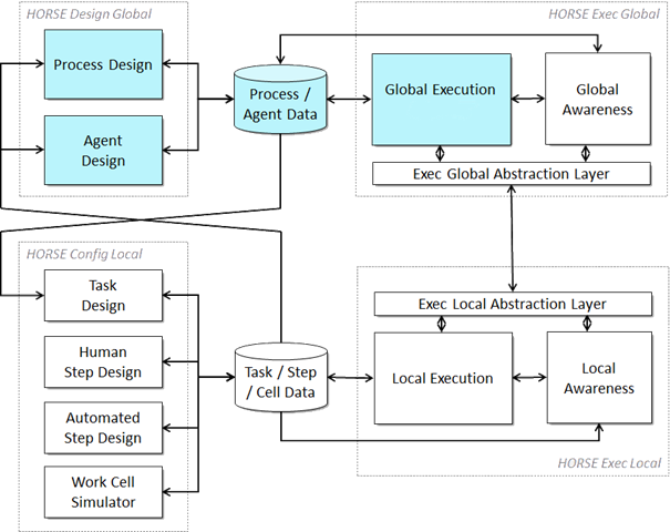 MPMS functionality in the global layer of the HORSE logical architecture