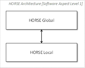 logical-software-architecture-aggregation-level-1