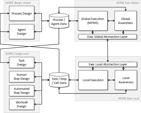overall-logical-software-architecture-aggregation-level-3